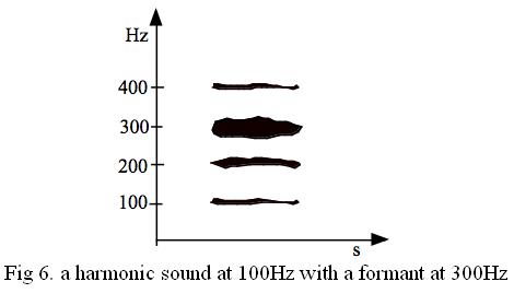 son harmonique de 100Hz avec un formant à 300Hz