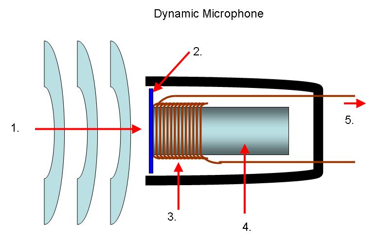 Microphone types audiofanzine signal ccuart Images